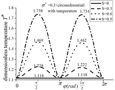 The temperature distribution for circumferential roughness and energy equation