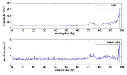 Dynamic surface attitude angle response curve