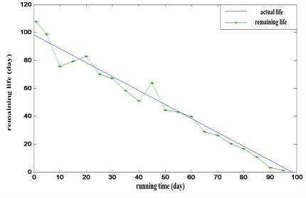 RMS value and kurtosis index for train's rolling bearing