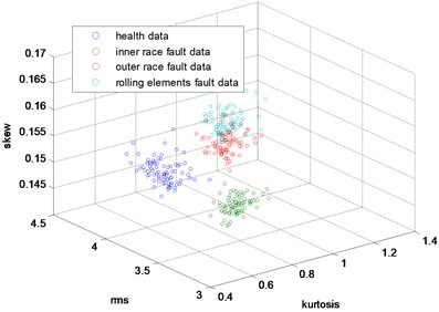 The 3-dimensional distribution map  of skew, kurtosis and rms