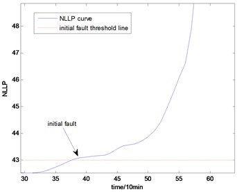 The NLLP indicator map of the first group of data: b) is partial enlarged detail map of a)