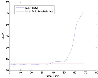The NLLP indicator map of the second group of data: b) is partial enlarged detail map of a)