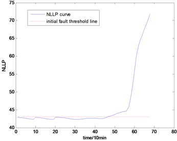 The NLLP indicator map of the third group of data: b) is partial enlarged detail map of a)