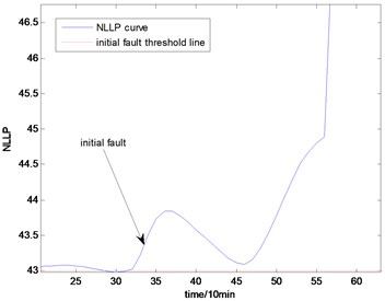 the NLLP indicator map of the fourth group of data: b) is partial enlarged detail map of a)