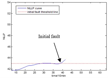 Initial fault map