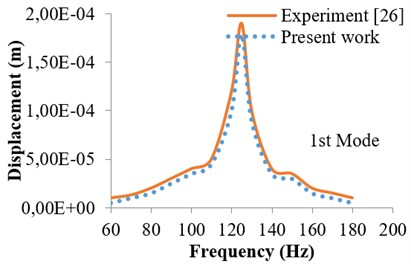 Harmonic response in terms  of tip displacement (1st mode)