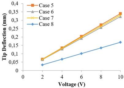 Variation of tip deflection  under applied voltage