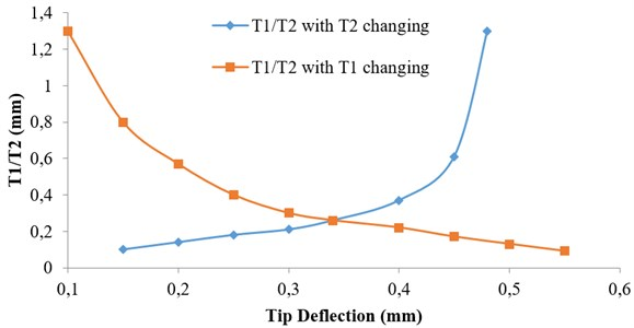 Variation of (T1/T2) ratio on tip deflection