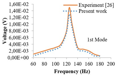 Harmonic response in terms  of voltage (1st mode)