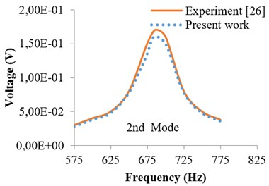 Harmonic response in terms  of voltage (2nd mode)