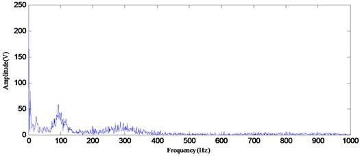 The Hilbert marginal spectrum by using EMD