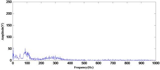 The Hilbert marginal spectrum by using EEMD