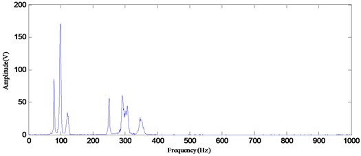 The Hilbert marginal spectrum by using RSGWPT-EEMD