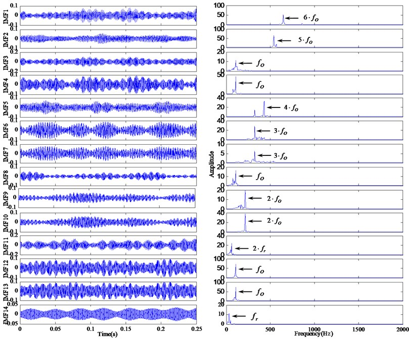 The decomposition results and demodulated spectrum  of modified IMFs for outer race defect using RSGWPT-EEMD