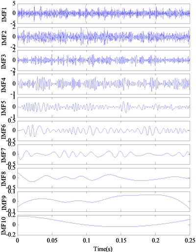 The decomposition results and demodulated spectrum of IMFs for outer ring defect using EMD
