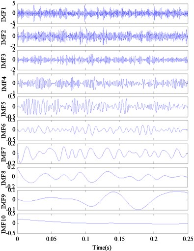 The decomposition results and demodulated spectrum of IMFs for outer race defect using EEMD