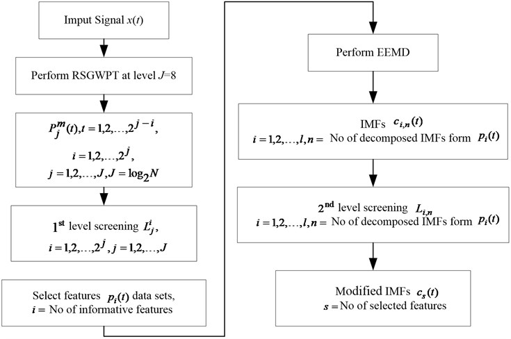 Flow chart of the proposed RSGWPT-EEMD based two step screening