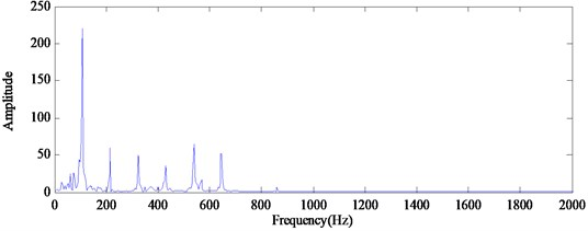 The demodulated spectrum of outer race defect using RSGWPT-EEMD
