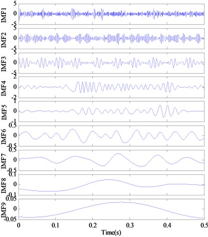 The decomposition results and corresponding frequency spectrum of IMFs with EMD