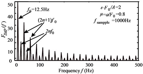 a) Impacting force (T=1/f0=0.08 s, μ=a/F0=0.08) and b) spectrum of impacting force