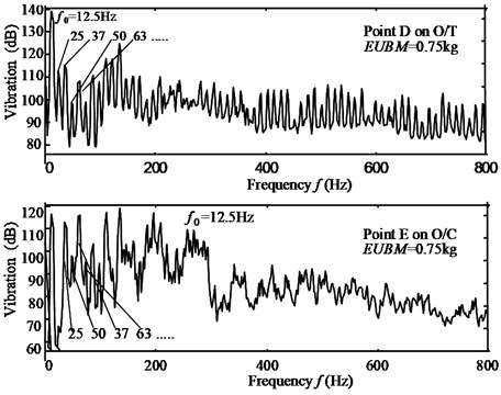 a) Force-acoustic response of O/T & O/C, and  b) vibration of O/T & O/C in dehydration, (Vr=750 rpm)