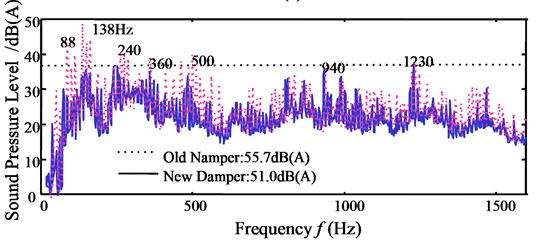a) Transmitted force, and b) noise reduction by new damper