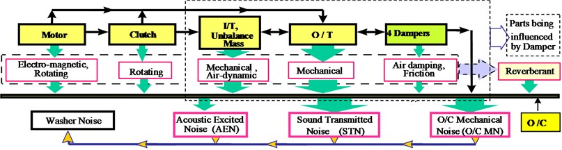 Noise generation of fully automatic washing machine
