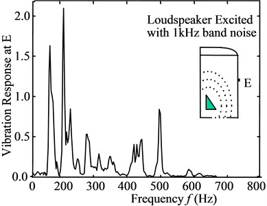 a) Noise spectrum at F in worst case, b) vibrational response at E on O/C,  c) coherence between noise at F and vibration at D(O/T) and E(O/C)