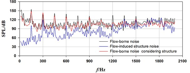 Sound pressure spectrum curves due tocasing source at draft tube