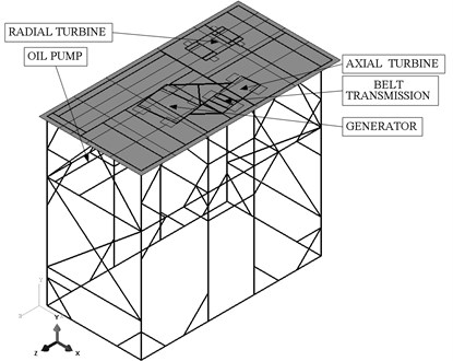 Beam finite element model of the supporting structure  for ORC turbogenerators (with visible sheathing elements)