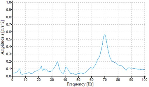 Vibration spectrum obtained after an impact excitation, measured on the axial-flow turbine  in the Z direction (along the longer side of the construction)