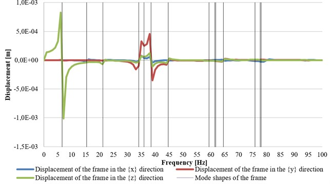 The individual x-, y- and z-displacements graphed as a function of the frequency  of applied force, with marked eigenfrequencies of the axial turbogenerator