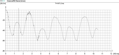 Results recorded with respect to each of the three axes  (x / time – left top, y / time – right top, with / time – left down), and generated xyz plot (right down)