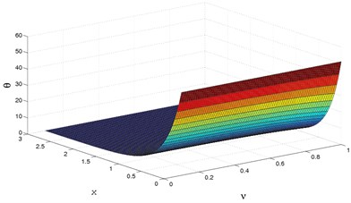 3D temperature distribution  for y=0.0,Ω=0.5,M=2.5