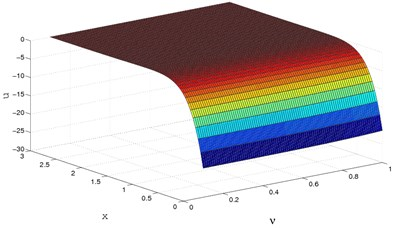 3D horizontal displacement (u) distribution for y=0.0,Ω=0.5,M=2.5