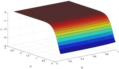 3D vertical displacement (v) distribution  for y=0.0,Ω=0.5,M=2.5