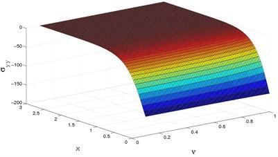 3D stress(σyy) distribution  for y=0.0,Ω=0.5,M=2.5