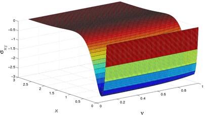 3D stress(σxy) distribution  for y=0.0,Ω=0.5,M=2.5