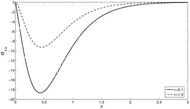 The distribution of stress σxx  for y=0.0,Ω=0.5,M=2.5