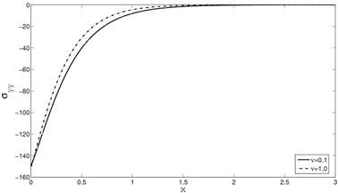 The distribution of stress σyy  for y=0.0,Ω=0.5,M=2.5