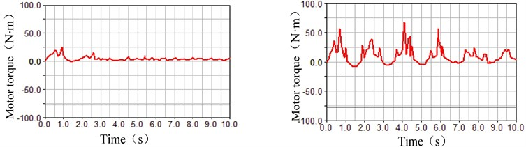 Fluctuation influence on the rolling state under the different ω parameters