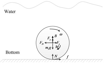 Force diagrams of the spherical  shell rolling at the water bottom