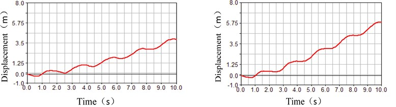 Fluctuation influence on the rolling state under the different Δm parameters