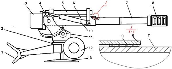 Diagram of firepower part of a towed artillery: 1 – spade, 2 – undercarriage,  3 – breechblock, 4 – trunnion, 5 – recoil mechanism, 6 – cradle, 7 – barrel, 8 – muzzle brake,  9 – front bushing, 10 –balancer, 11 – top carriage, 12 – running wheel, 13 – base