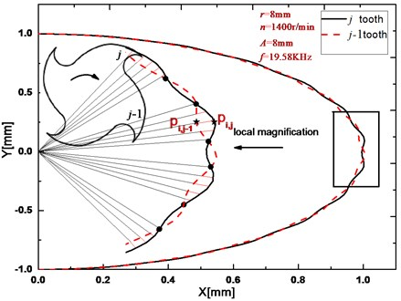 Milling trajectory simulations of two subsequent cutter teeth