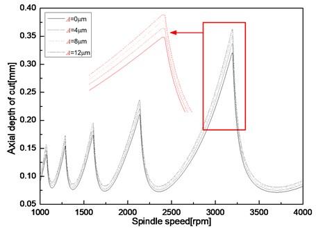 Stability lobe at different ultrasonic amplitude