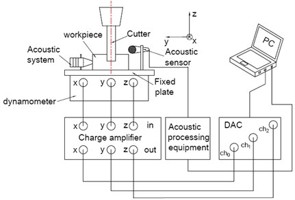 The setup for the chatter tests