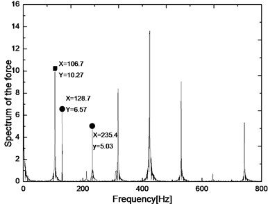 Time-domain signals and frequency spectrum of cutting forces of point B under normal milling
