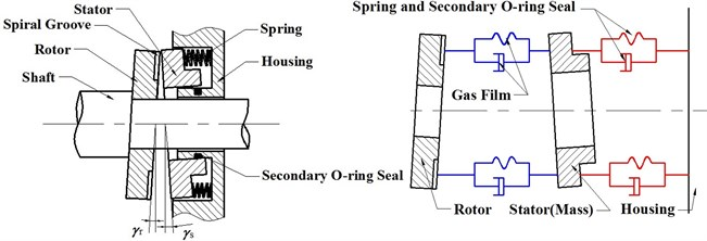 Schematic of a typical spiral groove face seal and equivalent mass-spring-damper representation