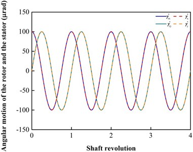 Tracking example where Arz*= 100 μm, Arγ*= 100 μrad, ω= 300 r/min (i.e., Λ= 2.5233)  and the slip flow is considered: a) axial motion; b) angular motions